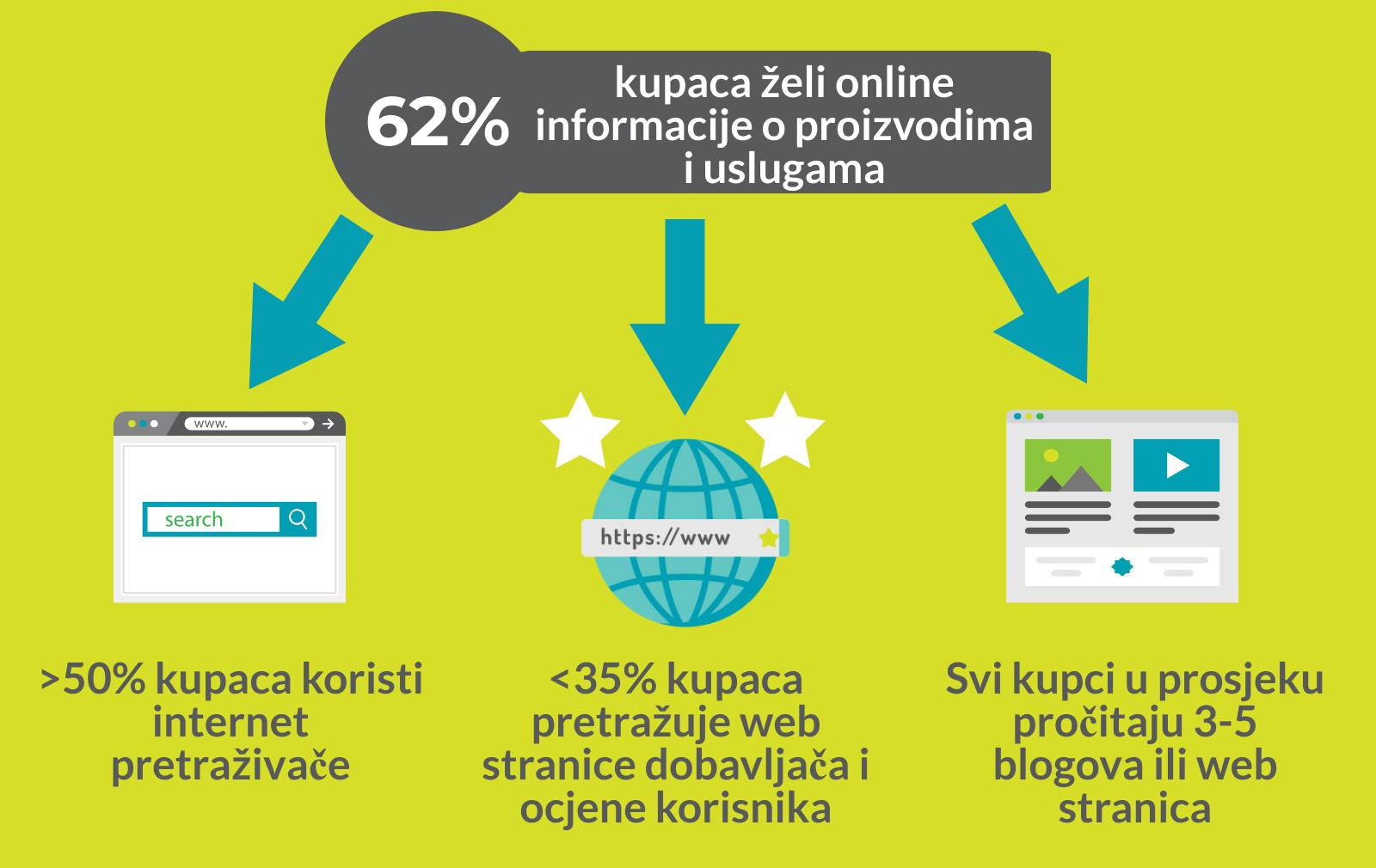 Usporedba cijena web stranica za pronalaženje
