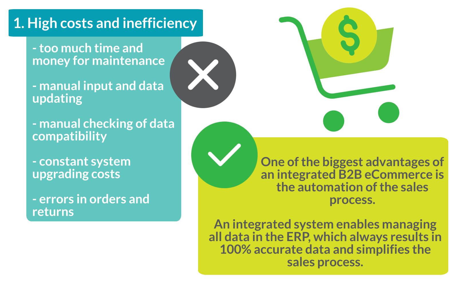b2b ecommerce nav integration